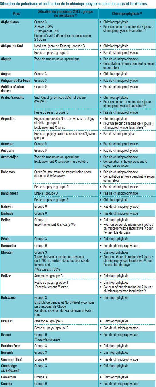 CHU de Rouen - Paludisme