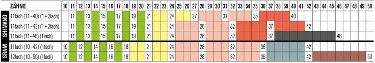 MTB-Schaltung Vergleich: Sram vs. Shimano