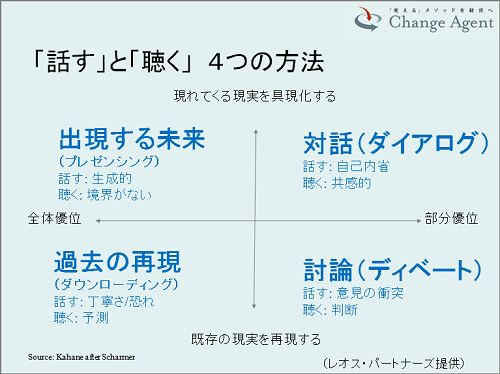 (前回の記事からの続きです。チェンジ・エージェント10周年記念シンポジウム(2015年4月25日)、小田の基調講演の内容を数回に分けてご紹介しています。) 対話のアプローチというのは、システムの変容...