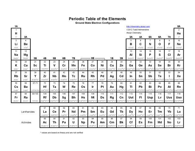 The 25 best periodic table printable ideas on pinterest the 25 best periodic table printable ideas on pinterest chemistry table periodic table and periodic table of chemistry urtaz Choice Image