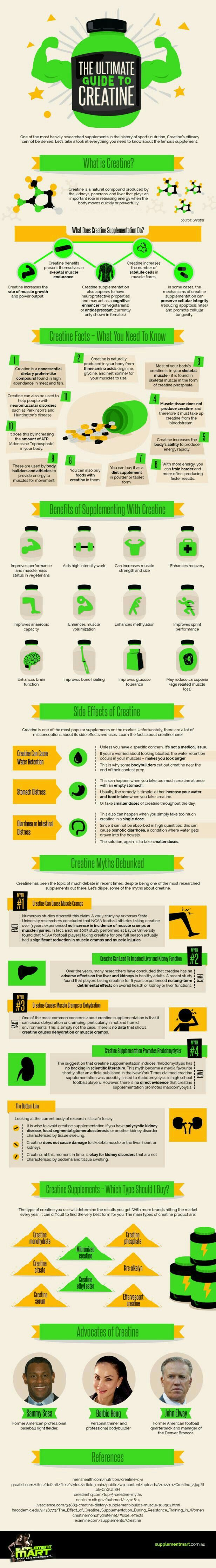 The ultimate guide to creatine | infographic | fitness supplements