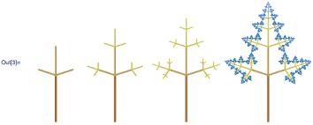 Imagini pentru golden mean trees