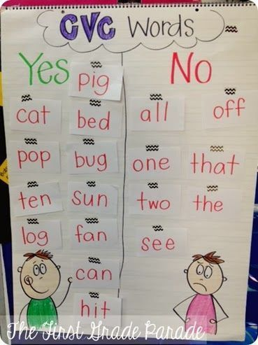 1178 best Anchor Charts images on Pinterest Kindergarten anchor - anchor charts