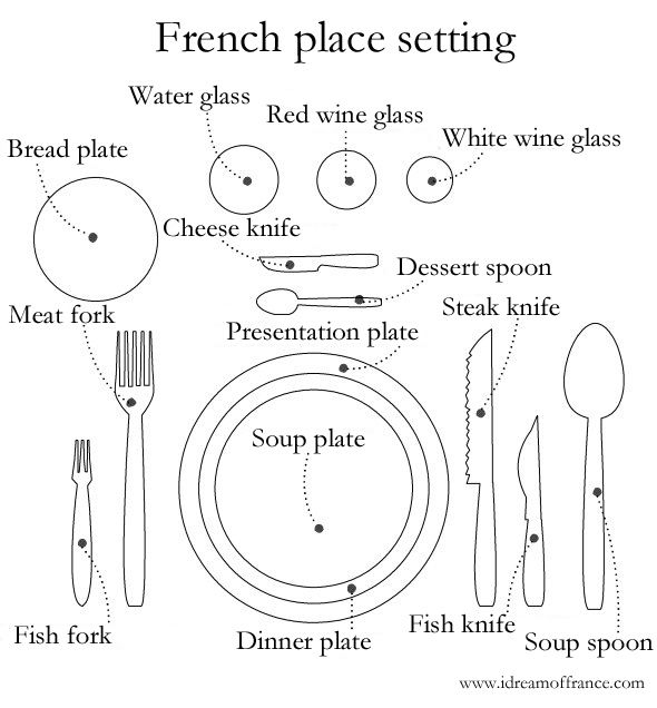 French place setting diagram (commentaries in English here. There is a similar pin but in French elsewhere on this cuisine board.)