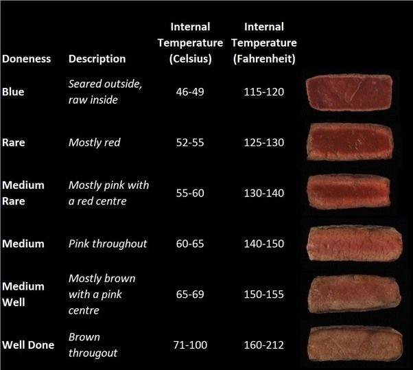 Image result for steak temperature guide
