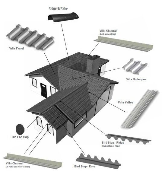1000 ideas about types of roofing materials on pinterest for Roof covering types