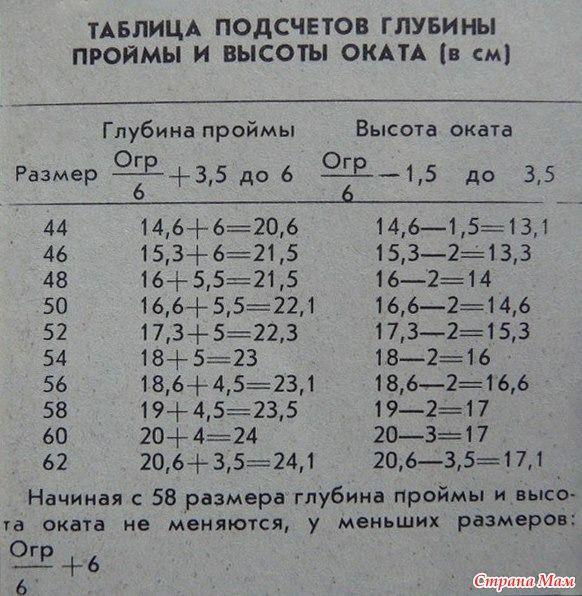 Таблица подсчетов глубины проймы и высота оката