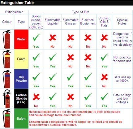 Fire Extinguisher Training Lfcda Fire Safety