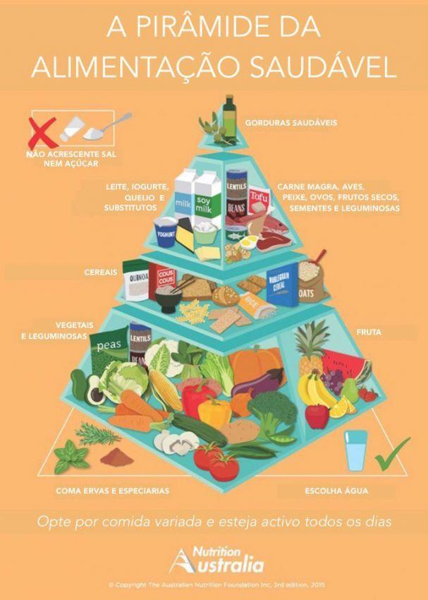 Noticias ao Minuto - Nova pirâmide alimentar proíbe açúcar e recomenda cuscuz e leite de soja