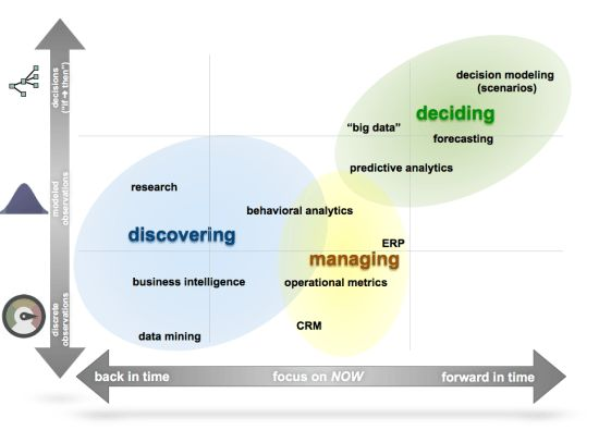 Tools View of the Data Science Ecosystem
