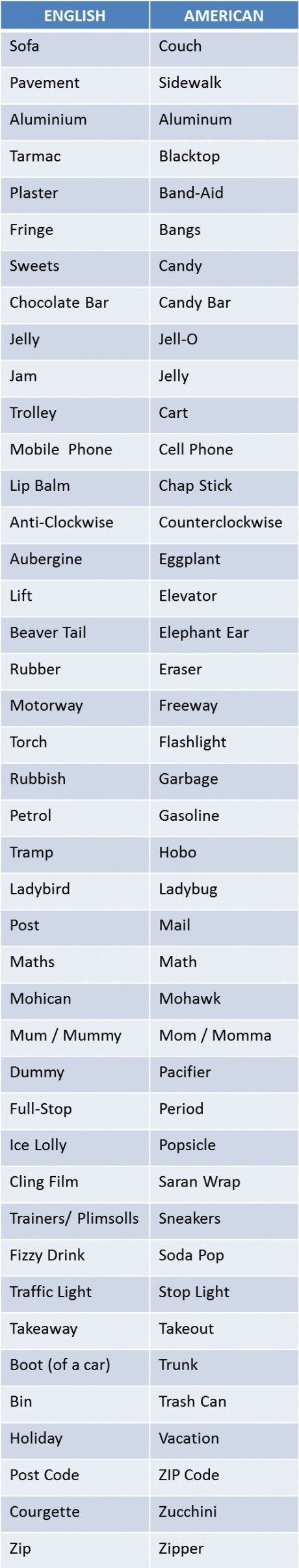 British vs. American words. For the record, some of these may overlap, though (I'm American and I sometimes say sofa, pavement, chocolate bar, and traffic light, for instance).