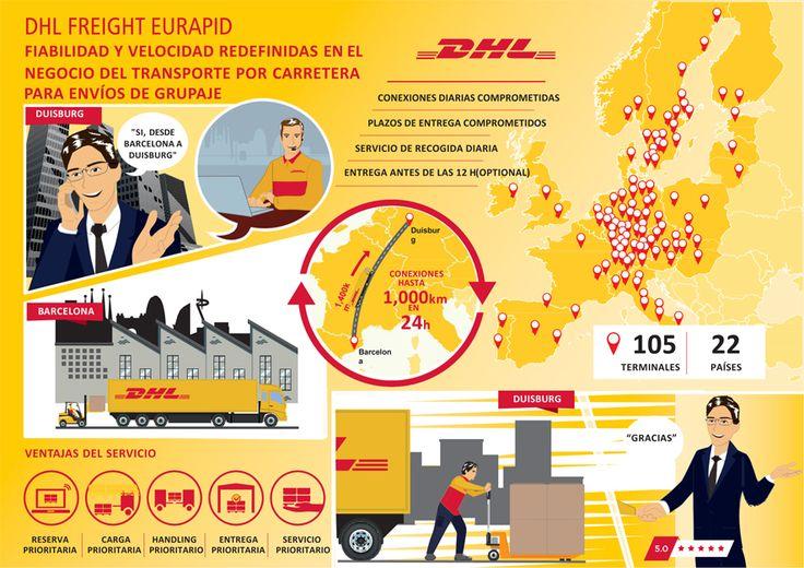 Nota de prensa: DHL reinventa el producto Premium de transporte de mercancías por carretera Eurapid https://www.avancecomunicacion.com/sala-prensa/dhl-reinventa-producto-premium-transporte-mercancias-carretera-eurapid/ #logística #transporte