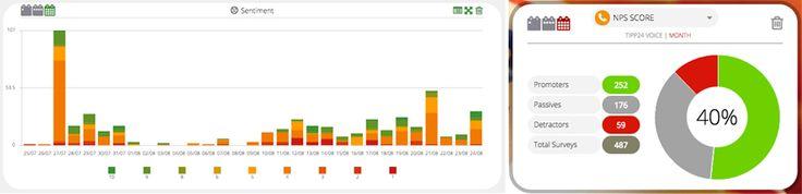Comparing Social Sentiment with Social CSAT: What's your NSSA score? http://ddsk.co/ichae #VoC #CSAT #custserv
