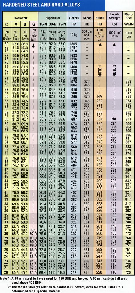 The Spidertrax Blog 187 Hardness Conversion Chart