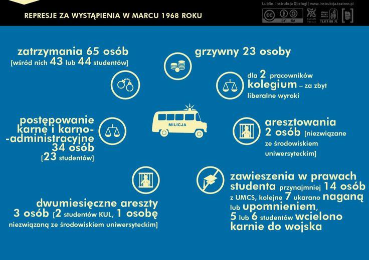 Gdy komunistyczna cenzura zablokowała wystawianie Mickiewiczowskich Dziadów na deskach Teatru Narodowego– 8 marca zorganizowano wiec na Uniwersytecie Warszawskim. Interweniował tzw. aktyw robotniczy, a następnie oddziały ZOMO i ORMO. Od 9 marca do podobnych wystąpień protestacyjnych doszło także w innych polskich miastach, także w Lublinie...  # marzec'68 #PRL #protesty