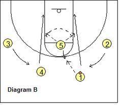 Michigan 2-Guard Offense - guards cut to blocks - Coach's Clipboard #Basketball Coaching