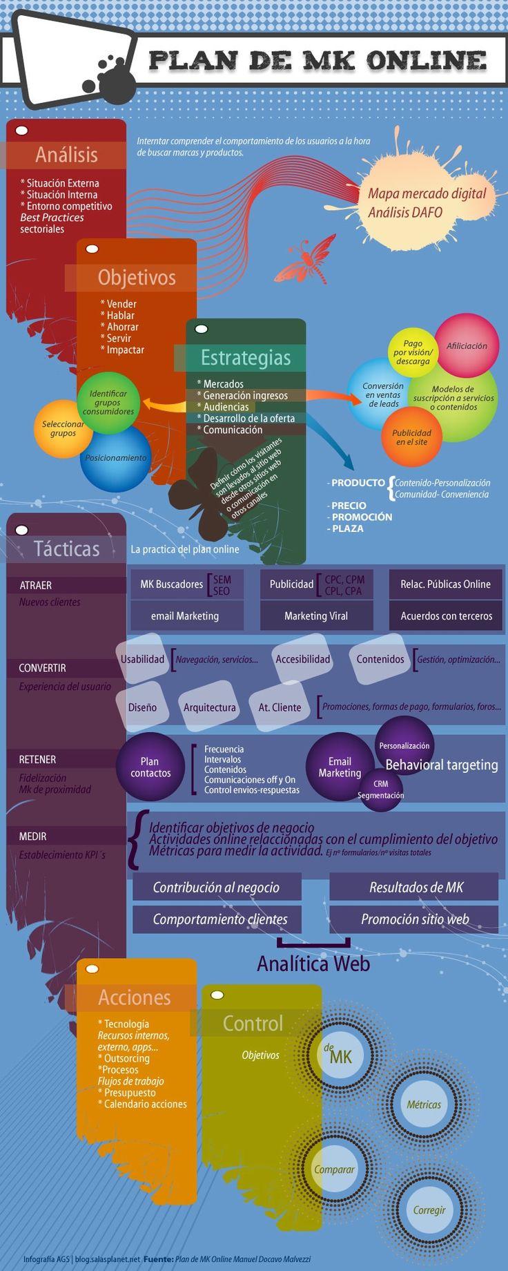 Cómo elaborar un Plan de #MarketingOnline #Infografía en español