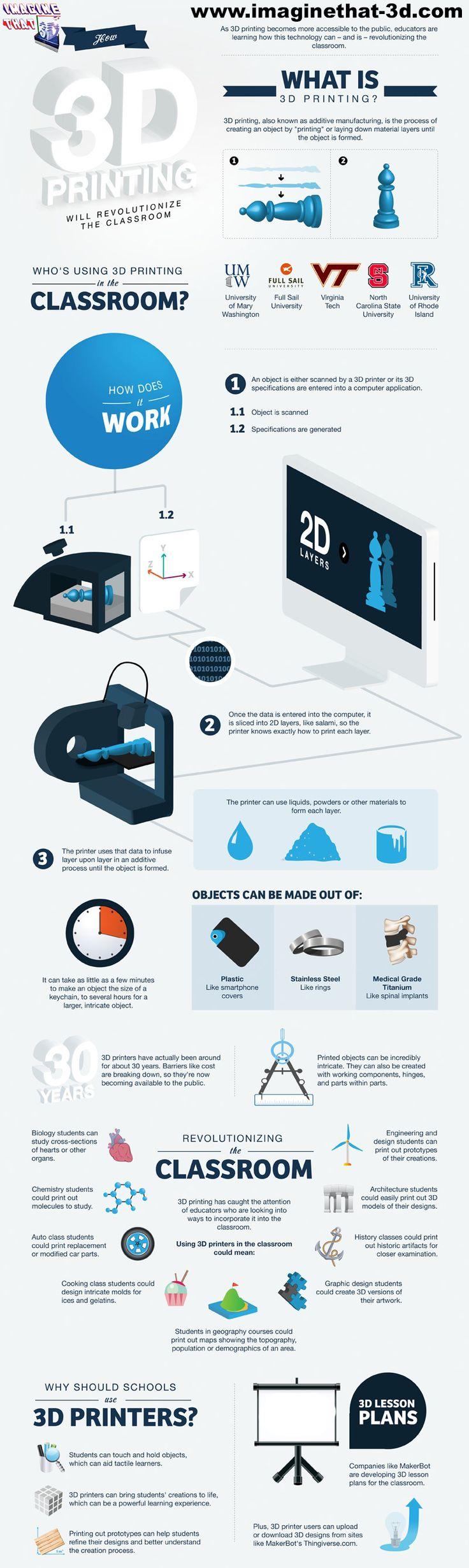 Will 3D Printing Revolutionize The Classroom