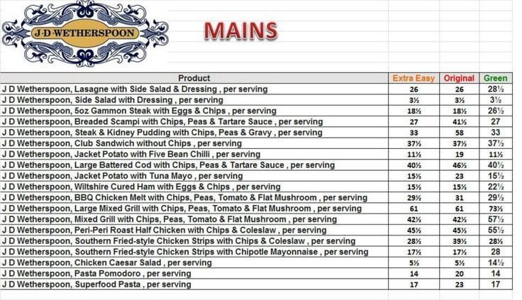 J D Wetherspoons - Mains Syn Values :)