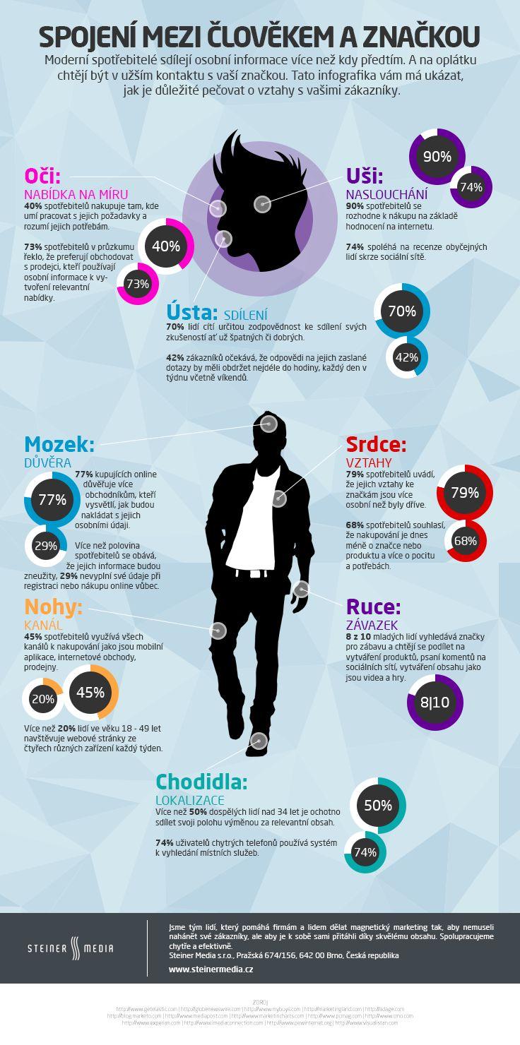 Infografika - Spojení mezi člověkem a značkou