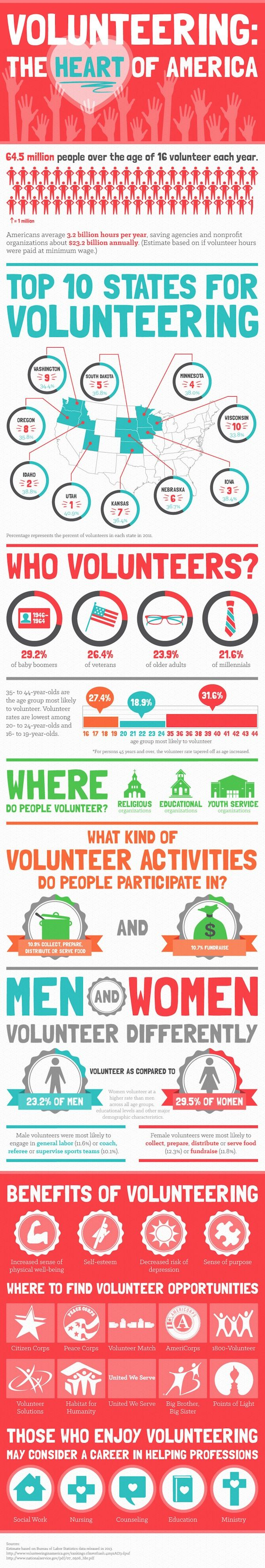 "In honor of volunteers and all they do, ""Heart of America"" infographic details where most volunteers reside, why they volunteer, what causes they volunteer for and more."