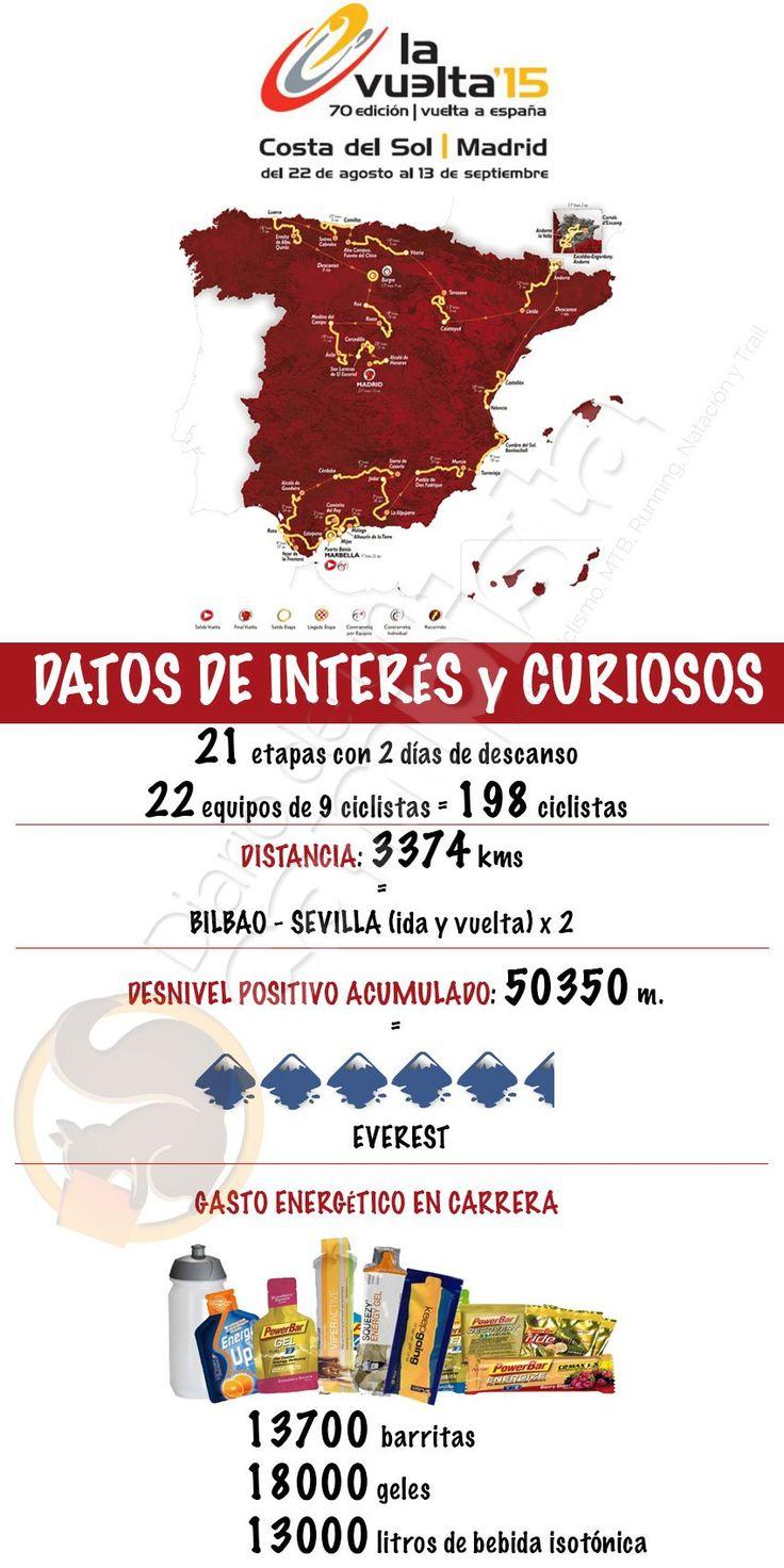 Infografía Vuelta Ciclista a España 2015