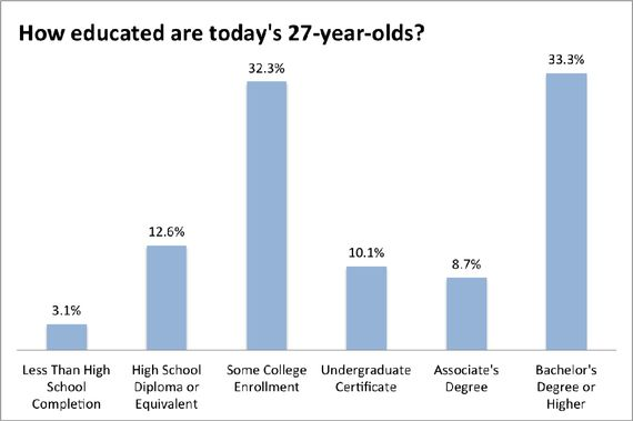 Highly Educated, Highly Indebted: Today's 27-Year-Olds In Charts  Read more: http://www.theatlantic.com/business/archive/2014/01/highly-educated-highly-indebted-the-lives-of-todays-27-year-olds-in-charts/283263/#ixzz2rcSJ4kRF