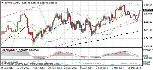 '1.3950 on the cards for EURUSD?'  Daily #Forex Report: Fed knocks US dollar for Six but market ignores Euro dovishness
