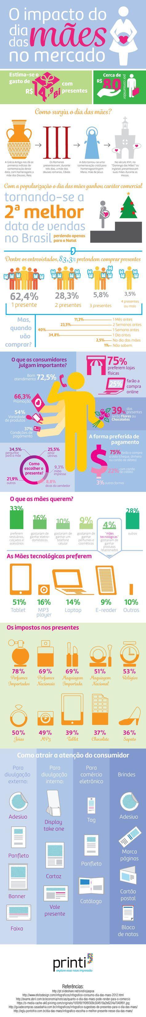 Este infográfico foi desenvolvido para apresentar aos proprietários de pequenas e médias empresas o impacto que o Dia das Mães tem no mercado, apresentando dados de intensão de compra, tributos e sugestões para ações de marketing e publicidade