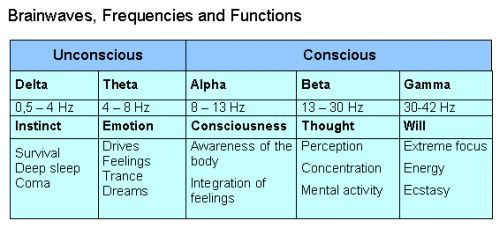 Brain waves and their relations to different states of altered consciousness.  Meditation, yoga and sleep are three (of many more) ways to get an altered state of consciousness (ASC).  Alpha brain waves seem to be more common among meditators and psychics.   Those brainwaves called gamma are very unusual. They seem to be linked to ecstatic religious experiences (but also sexual orgasm). AND furthermore, gamma waves in the brain are positively correlated to near-death-experiences (NDEs)!