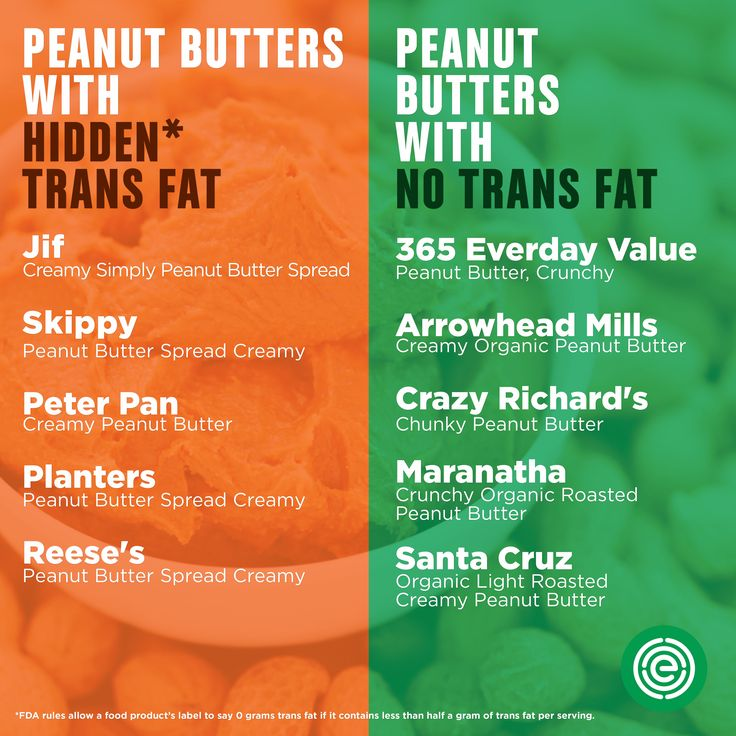 All About Peanut Butters | Now that the FDA is phasing out trans fat, we thought we'd make it easier for you during the transition to find foods free of trans fat. Using Food Scores, we created easy-to-use shopping lists for three popular food categories — peanut butter, crackers and snacks, and granola and breakfast bars.