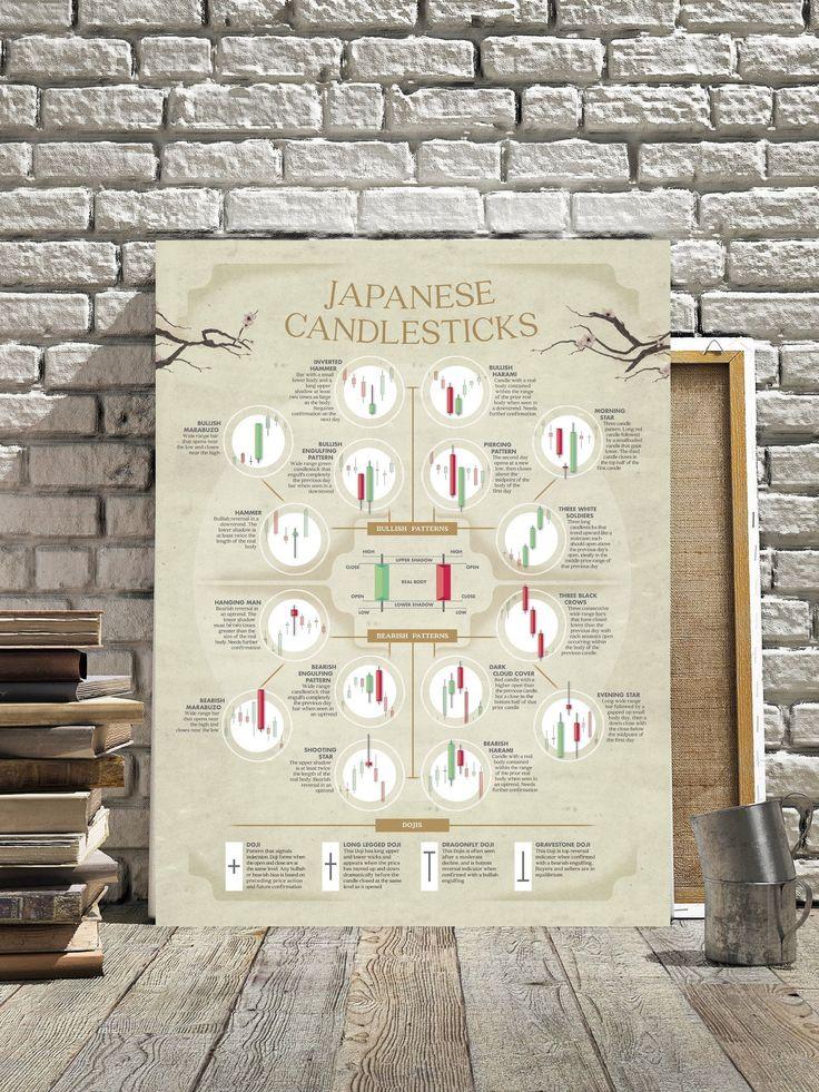 Japanese rice traders candlesticks