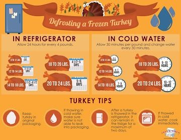 Defrosting a Frozen Turkey