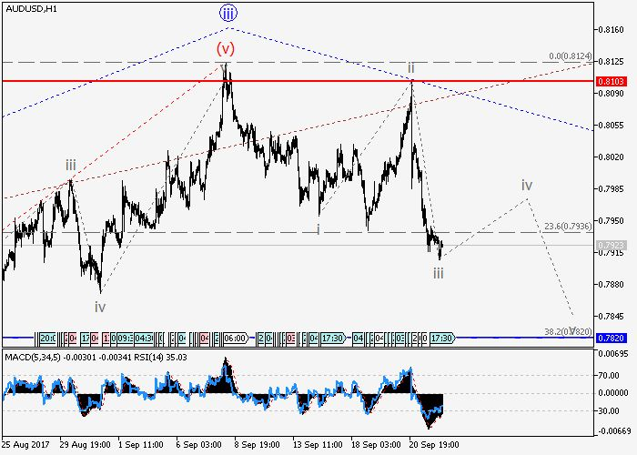 AUD/USD: wave analysis 22 September 2017, 09:01 Free Forex Signals