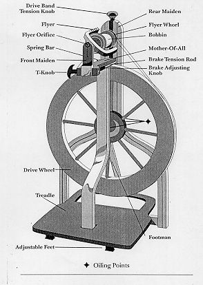 image result for spinning wheel parts diagram spinning spinning Spinning Wheel Clip Art image result for spinning wheel parts diagram