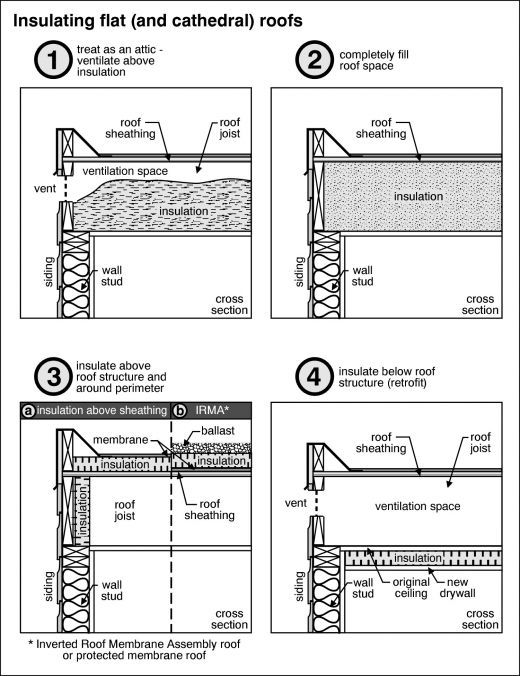 Insulating A Flat Roof - Since more and more people are interested in growing things on their roofs here is some info on how to insulate a flat roof.