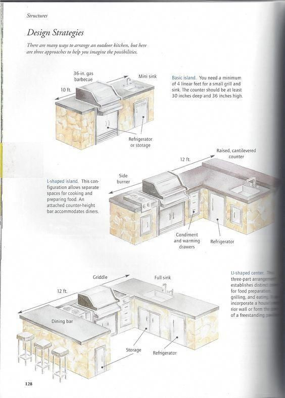 outdoor kitchen plans pool house find out the best and awesome outdoor kitchen design plans kits ideas for your