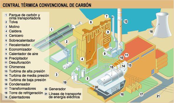 Esquema general de una central térmica de #carbón convencional