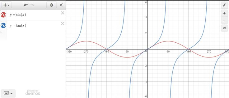 In Precalculus, we're working on solving basic trigonometric equations. A student was working on this problem: And he made an error on his calculator and accidentally typed $latex \tan^{-1}(-…