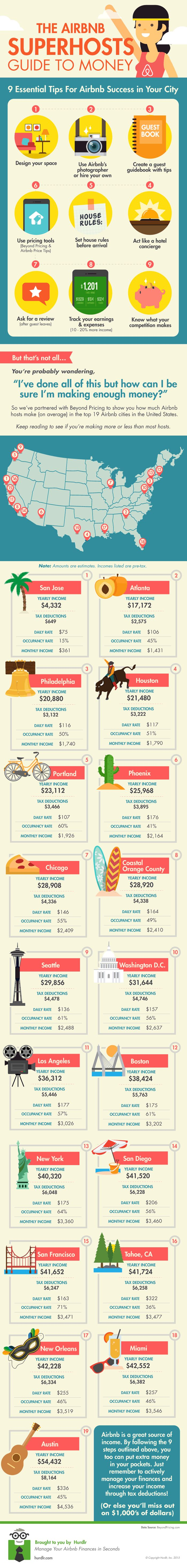 The Airbnb SuperHost Guide To Money #infographic #Travel