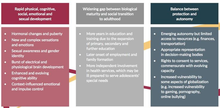 contemporary issues in food and nutrition for adolescents essay This webpage provides information about the women, adolescent and child-related objectives of the federal healthy people 2020 initiative.
