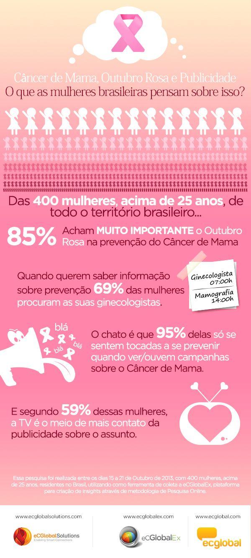 Outubro Rosa tornou-se um movimento internacionalmente conhecido com objetivo de conscientizar e mobilizar a sociedade contra a prevenção ao Câncer de Mama. Nós da eCGlobal Solutions fizemos uma pesquisa e coletamos dados interessantes!