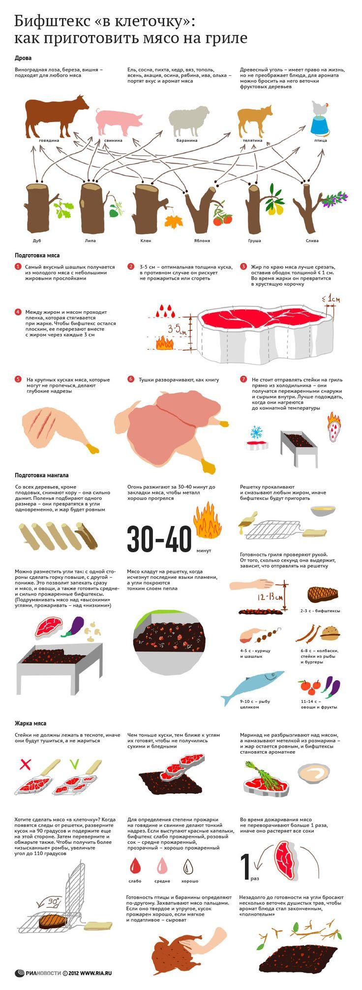 Приготовить вкусное мясо на открытом огне не так просто, как может показаться. Например, если положить стейк на гриль прямо из холодильника, он превратиться в…