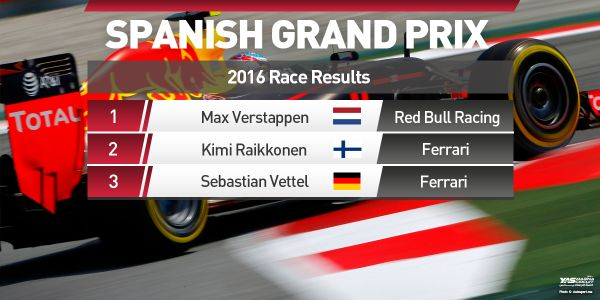 Max Verstappen has won the #SpanishGP, the youngest winner in @F1 EVER! An amazing drive