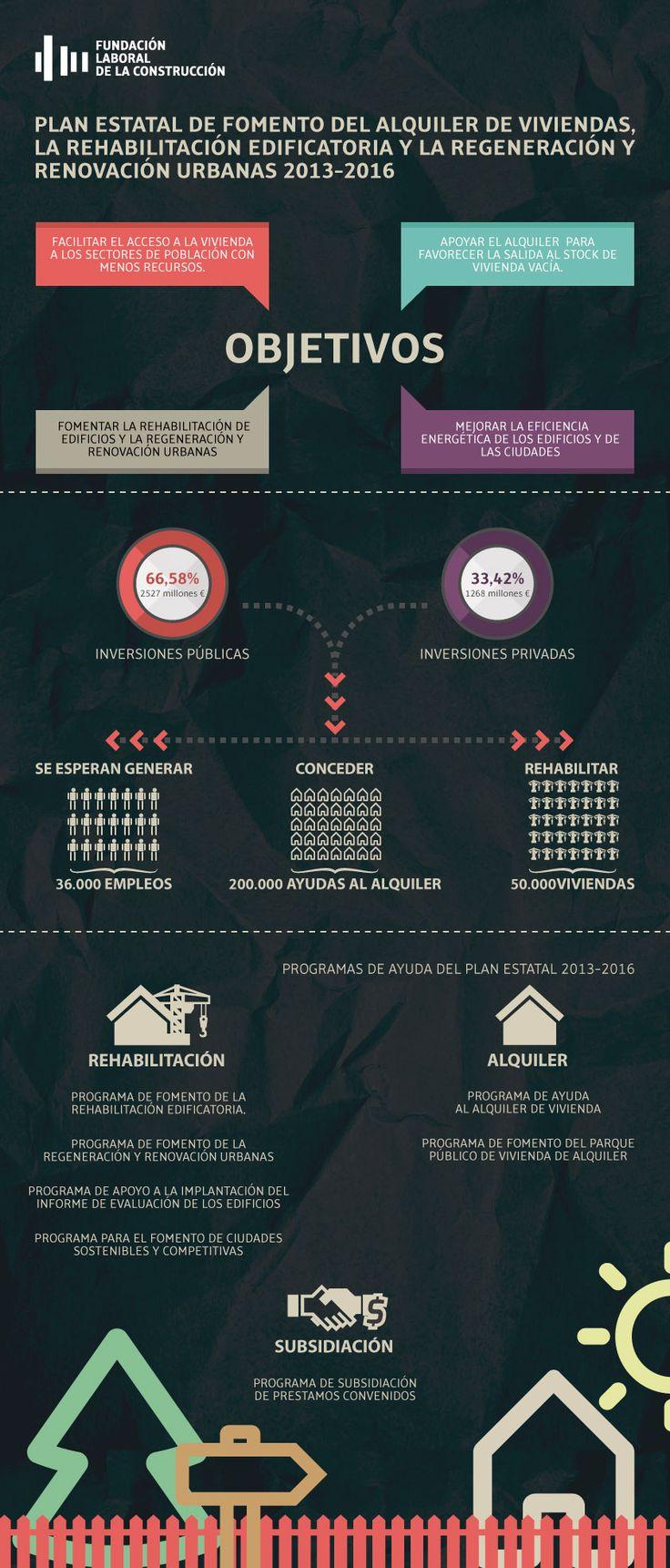 Infografía Plan de fomento del alquiler de viviendas, rehabilitación y regeneración urbana 2013-2016 #rehabilitaciónEnergetica #vivienda #ayudas
