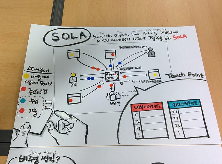 그림으로 그리는 비즈니스 모델링 SOLA 소개 (비주얼 요약본)