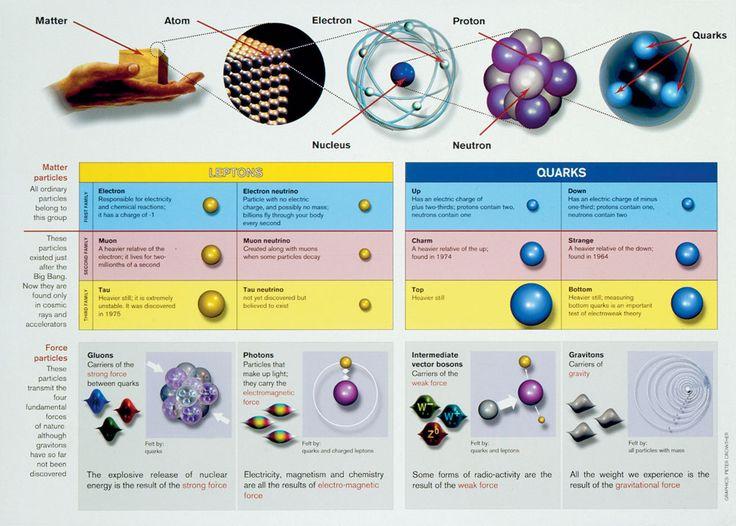 """... Equilibrio, estabilidad: resultado de dos fuerzas contrapuestas. ¿Justifica el querer detectar las partículas que conforman la """"materia oscura"""", o, verificar si al menos, podemos vislumbrar la sombra de las """"cuerdas"""" vibrantes de esa Teoria del Todo, el que se gasten ingentes cantidades de DINERO en esos artilugios descomunales de aceleración de partículas? http://www.emiliosilveravazquez.com/blog/2012/09/"""