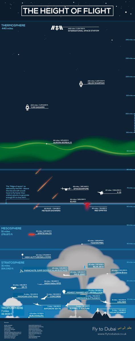 The Height of Flight #infographic #Travel