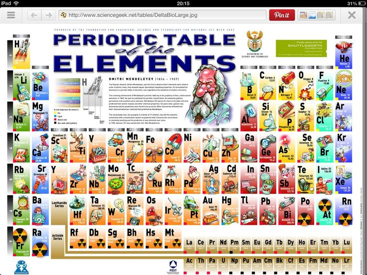 28 best Periodic Table images on Pinterest Chemistry, Periodic - new periodic table app.com