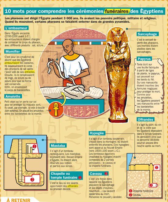 Dix mots pour comprendre les cérémonies funéraires des Egyptiens